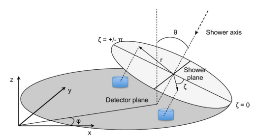 Figure and Caption form Auger post: Schematic view of the shower geometry. The tilt of the shower axis from the vertical (the zenith angle theta θ) causes an asymmetry in the measured risetime around the shower plane. The detection of particles at different angles zeta (ζ), i.e. for any given water tank, can be earlier or further depending on the development of the cosmic-ray shower. The greater the inclination of the shower is from the vertical, the more pronounced the asymmetry becomes.